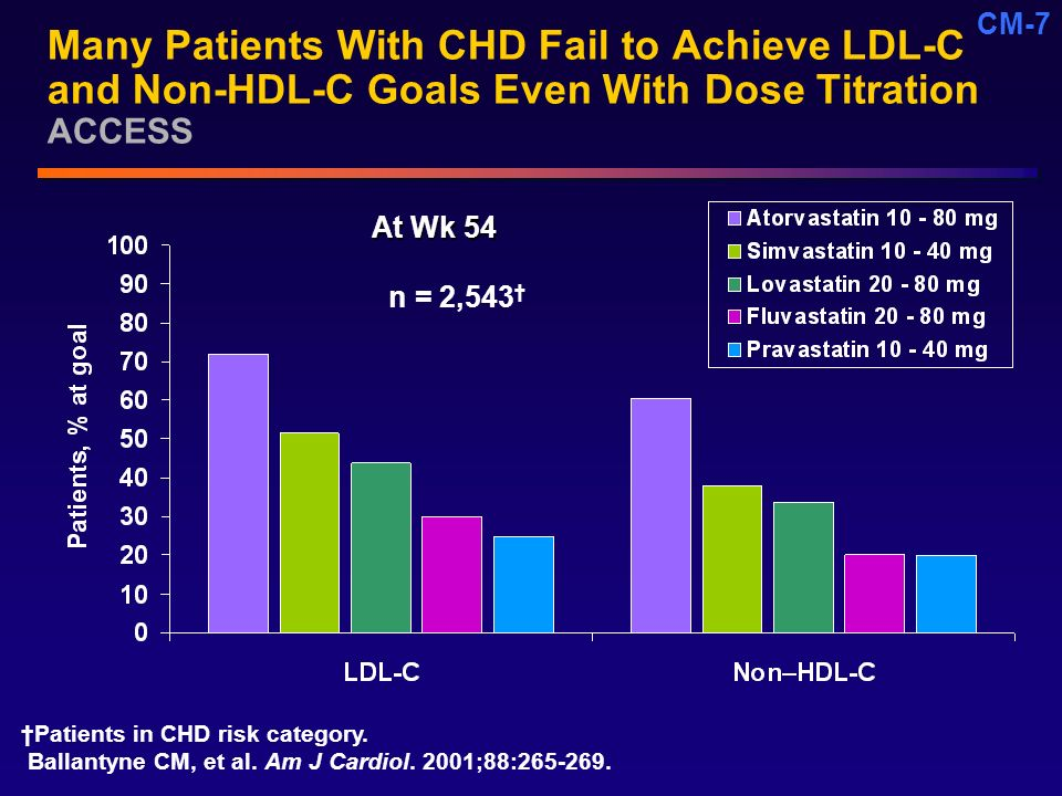 Core Unmet Need (CM) 4/20/ :56 PM. Many Patients With CHD Fail to Achieve LDL-C and Non-HDL-C Goals Even With Dose Titration ACCESS.
