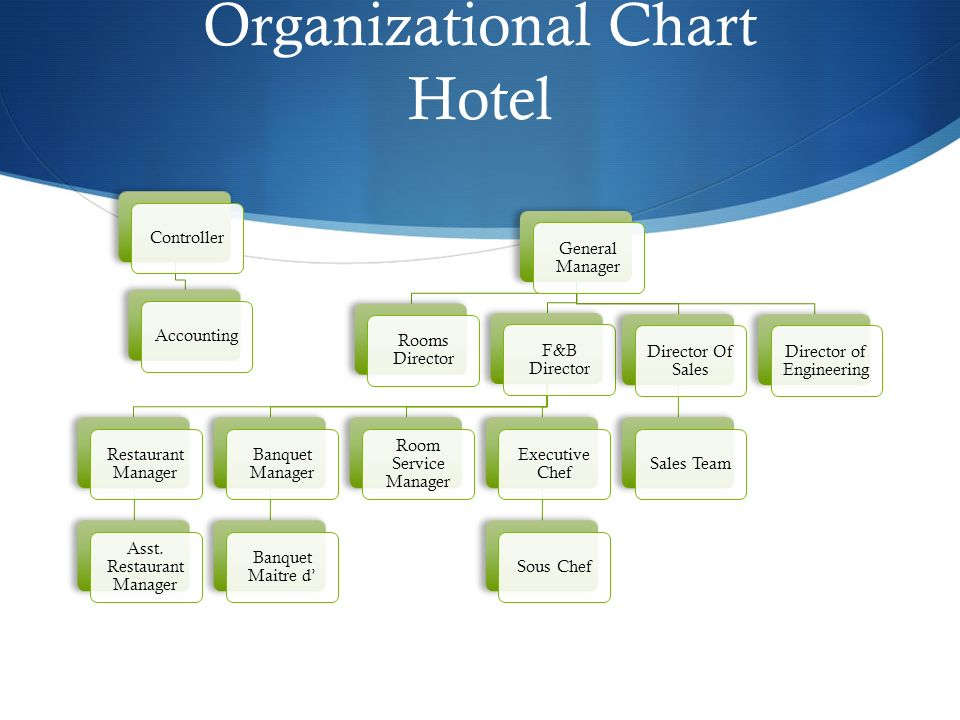 food and beverage department organizational chart: Food and beverage management ppt video online download