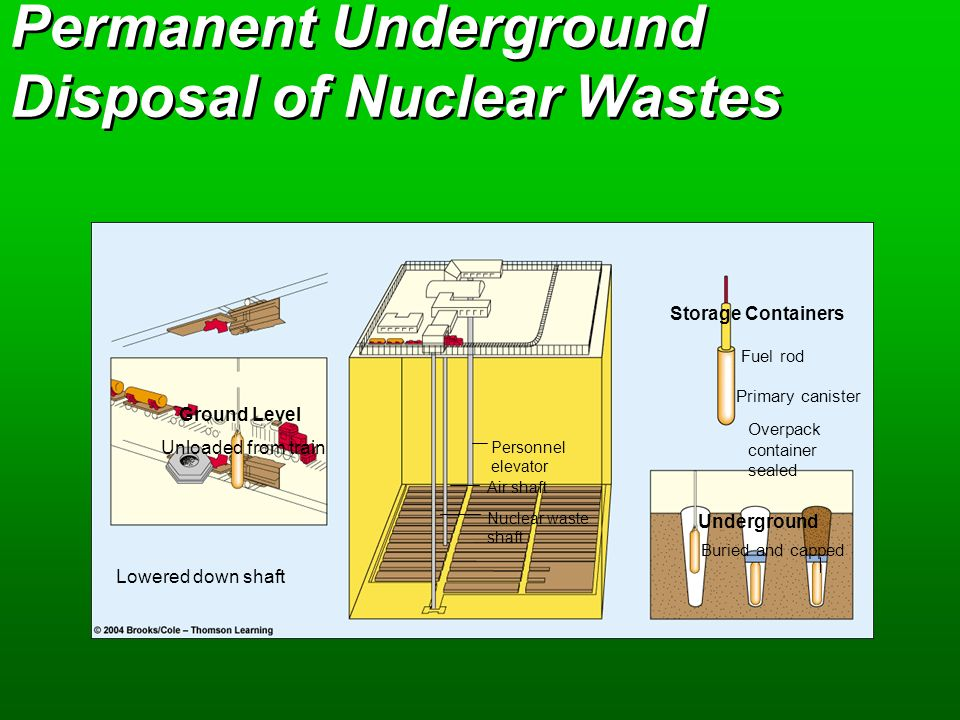 Storage and 'Disposal' of Nuclear Waste
