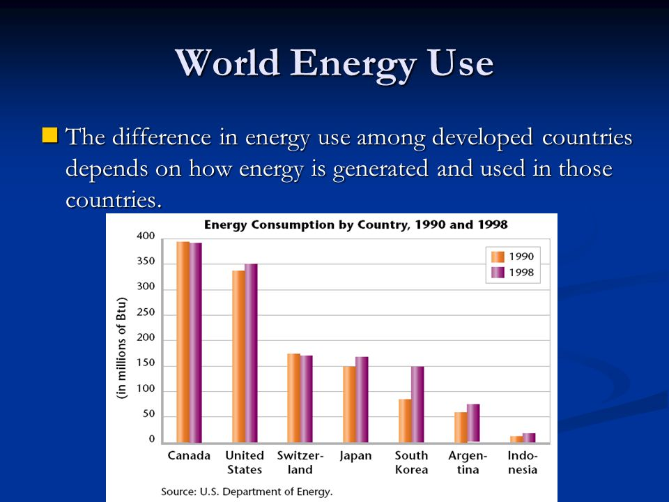 World Energy Use The difference in energy use among developed countries depends on how energy is generated and used in those countries.