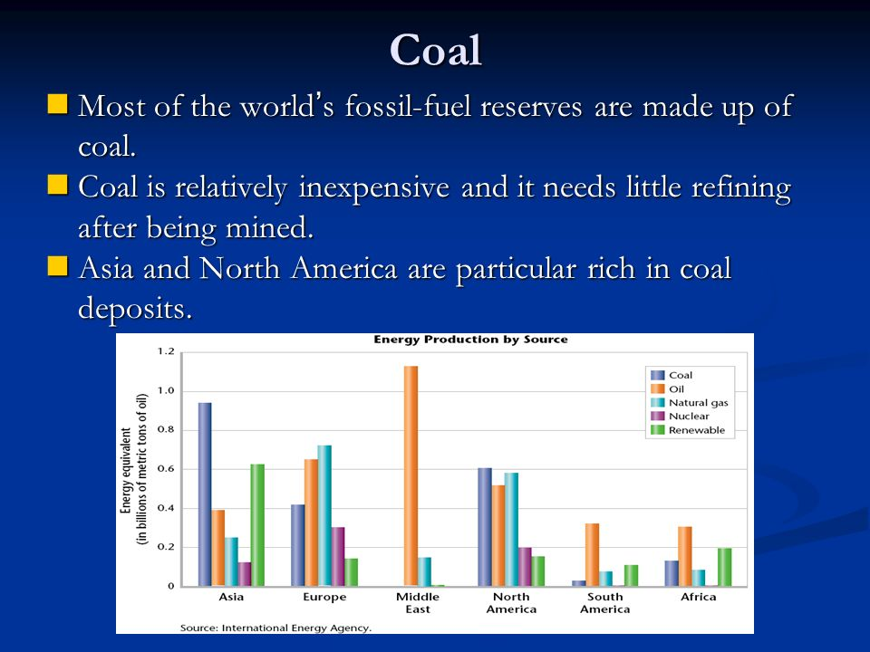 Coal Most of the world's fossil-fuel reserves are made up of coal.