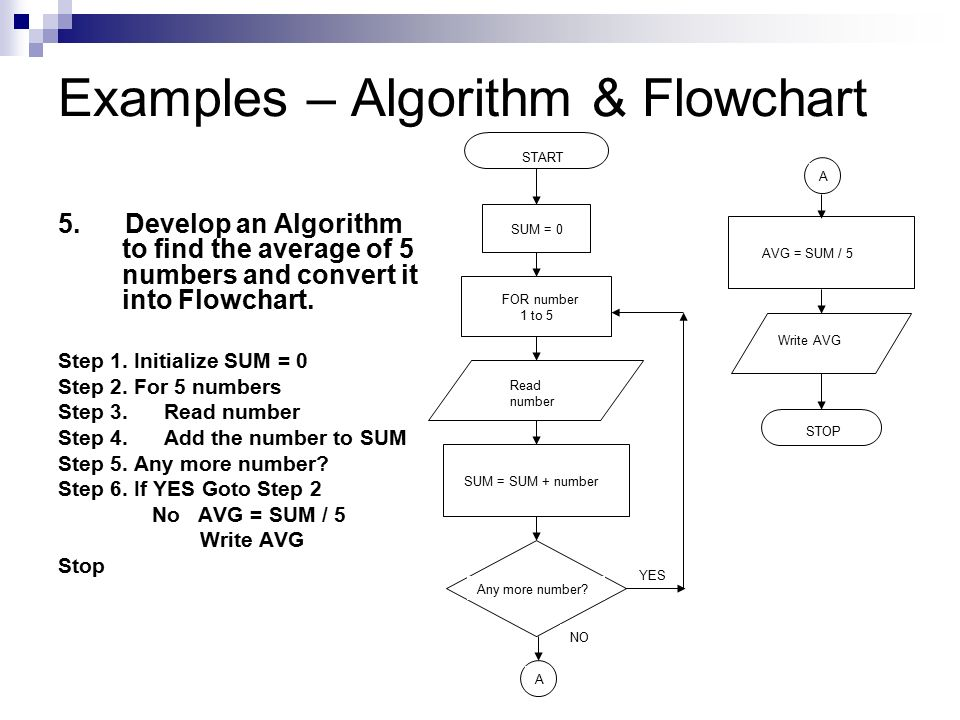 Write an algorithm and draw the flowchart to find the largest of three numbers