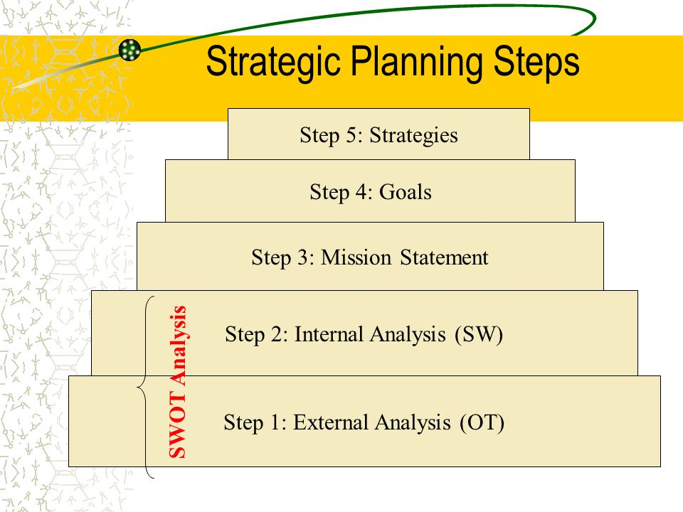 Strategic Planning Steps