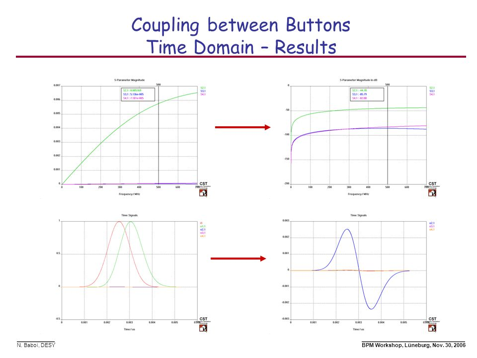 Coupling between Buttons Time Domain – Results