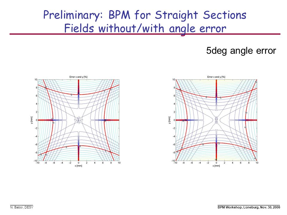 Preliminary: BPM for Straight Sections Fields without/with angle error