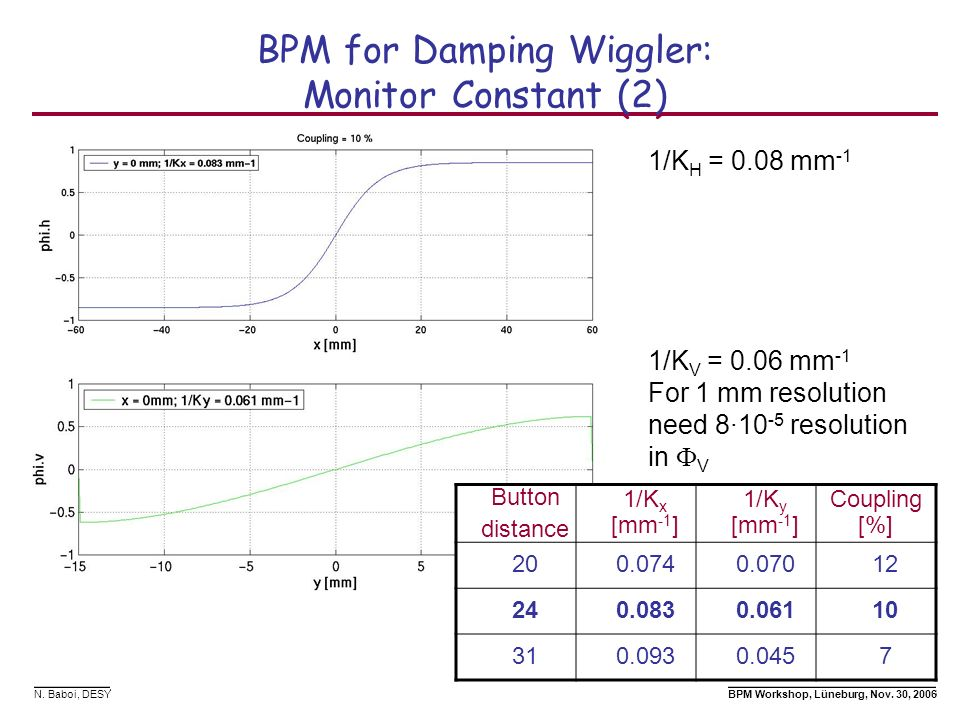 BPM for Damping Wiggler: Monitor Constant (2)