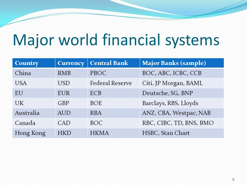 Overview Of Financial Intermediation And The Global Financial - Major banks in usa