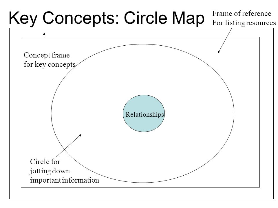 Module 3 managing the learning environment ppt download key concepts circle map sciox Gallery