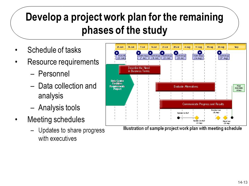 Network And Operational Planning  Ppt Download