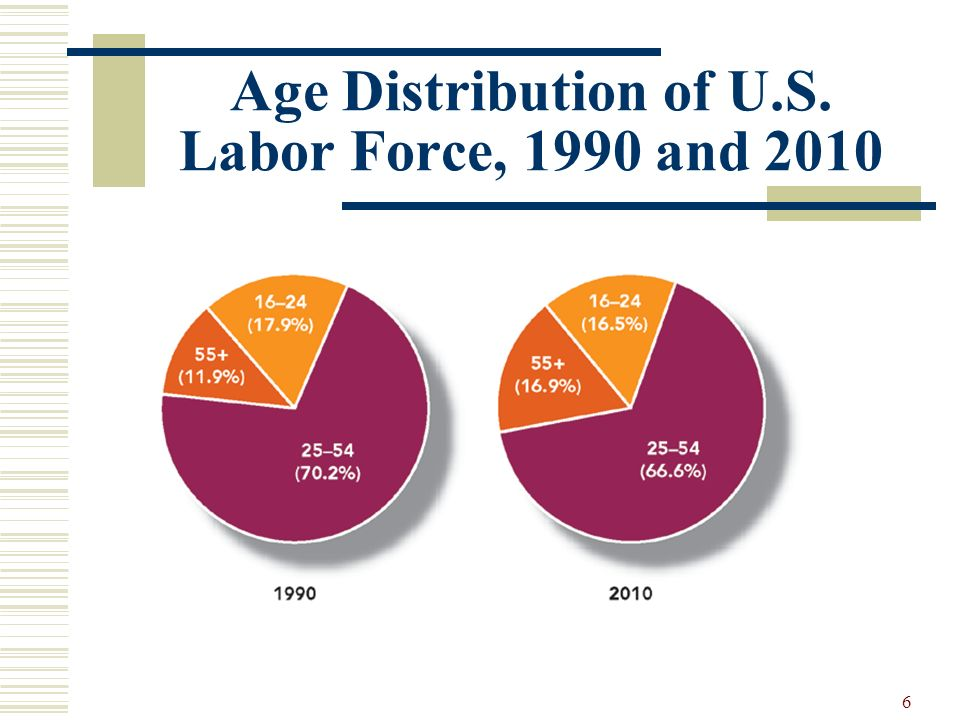 Age Distribution of U.S. Labor Force, 1990 and 2010
