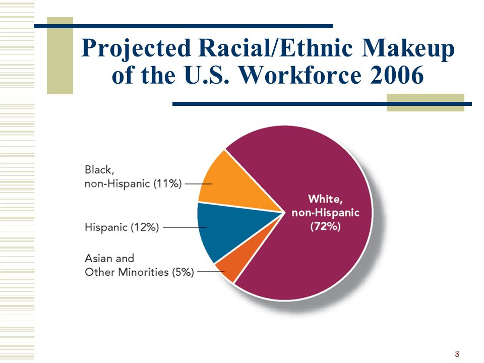 Projected Racial/Ethnic Makeup of the U.S. Workforce 2006
