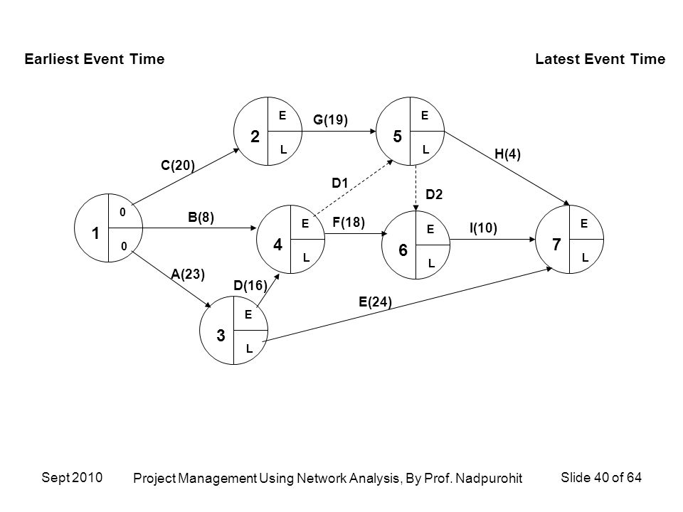 network analysis in project management pdf