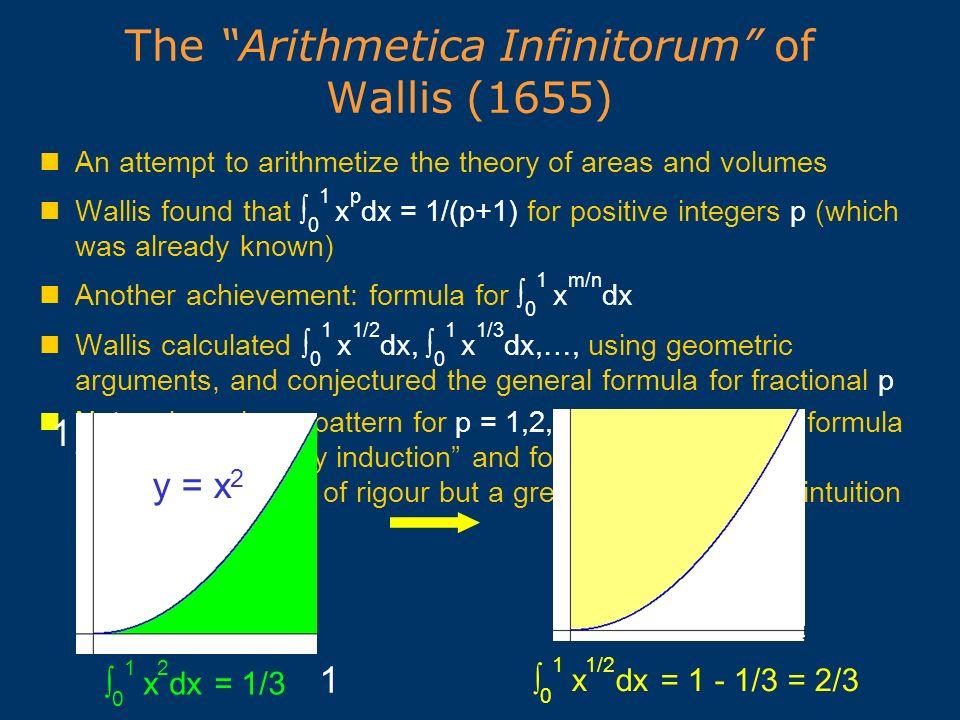 The Arithmetica Infinitorum of Wallis (1655)
