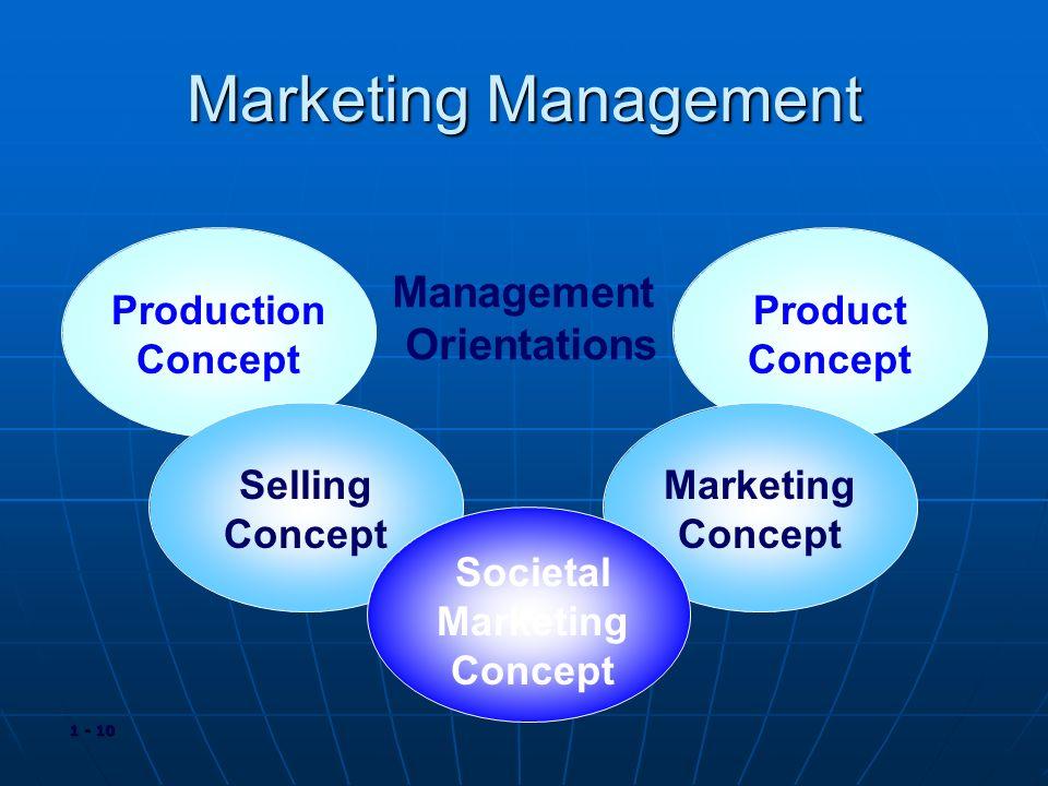 Management Orientations Societal Marketing Concept