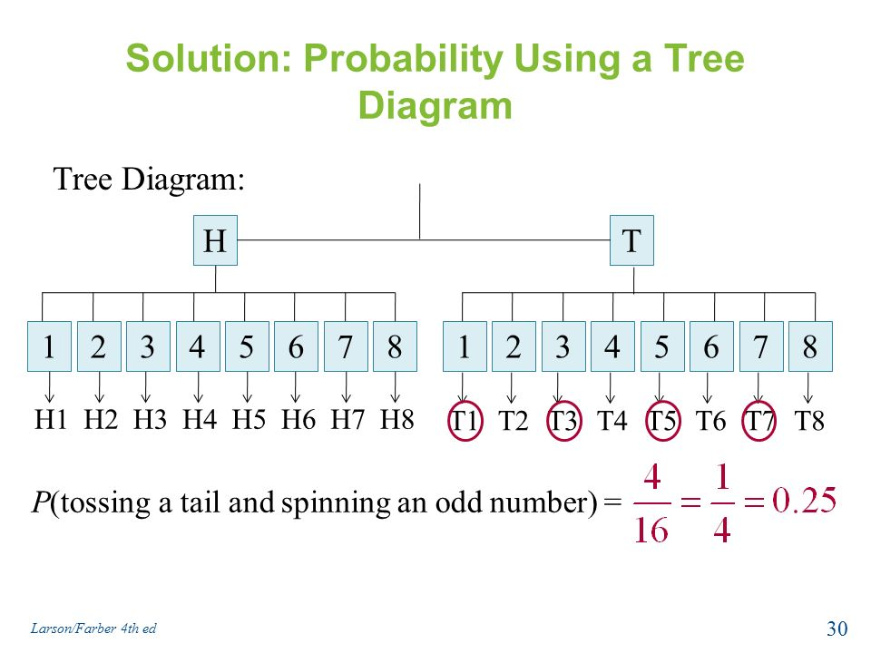 how to use tree diagrams for probability