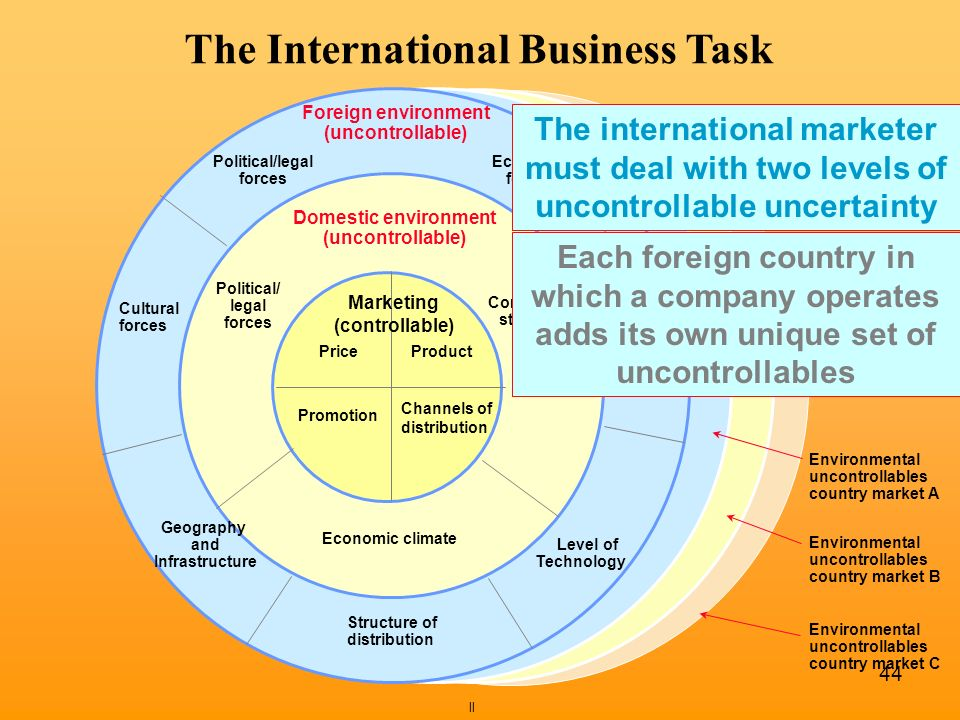 controllable forces and uncontrollable forces for an international business All businesses have an internal and external environment  the external  environment, on the other hand is not controllable  and when there is a global  financial crisis as in 2007, changes in the external environment can be dramatic.
