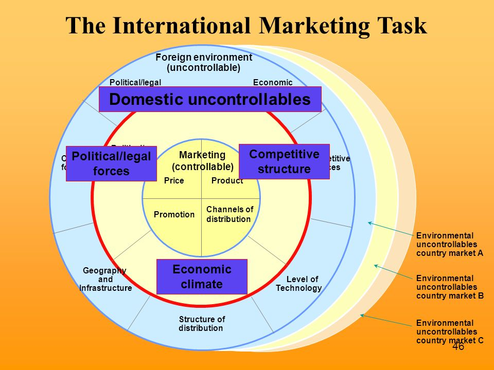 international marketing task International marketing ch 1  topics: marketing  each country has own unique set of uncontrollable factors the international marketing task 1.