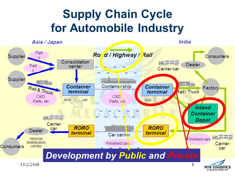 Supply Chain Automotive Industry College Paper Example Tete De