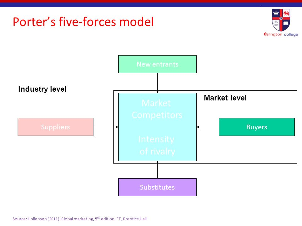 porter s five forces model versus View notes - porter's five forces(1) from bus 3103 at temple porter's five forces a model for industry analysis the model of pure competition implies that risk-adjusted rates of return.