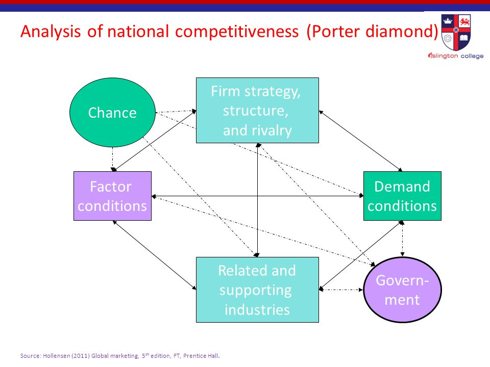 diamond of national advantage framework to an industry and the country you have chosen