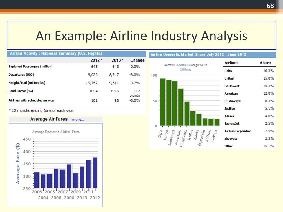 the airline industry analysis and the I need help answering the following assignment see attached article 1 discuss the structural characteristics of the airline industry from the point of view of the porter five forces framework.