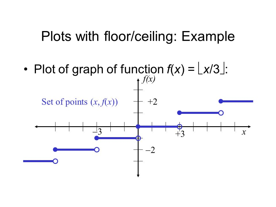 Functions ppt video online download for Floor function example