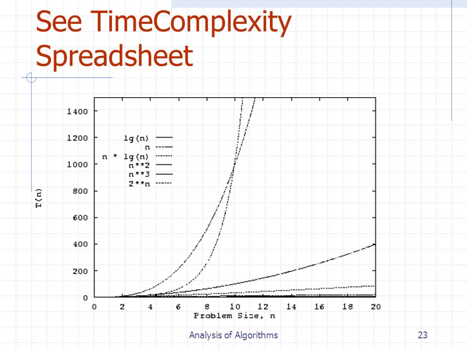 See TimeComplexity Spreadsheet