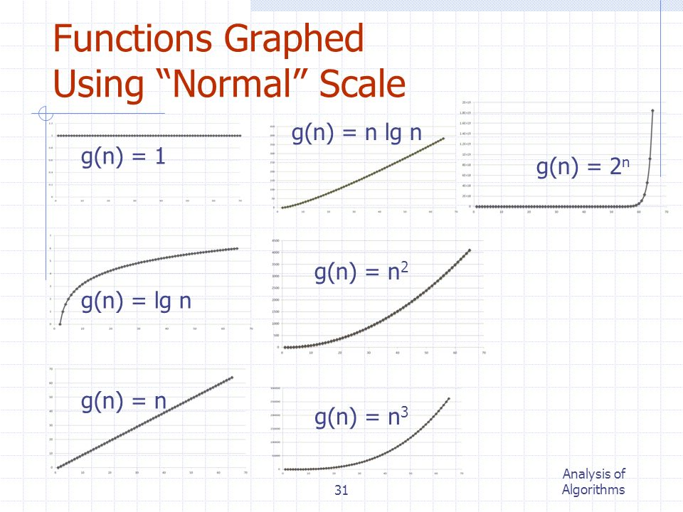 Functions Graphed Using Normal Scale