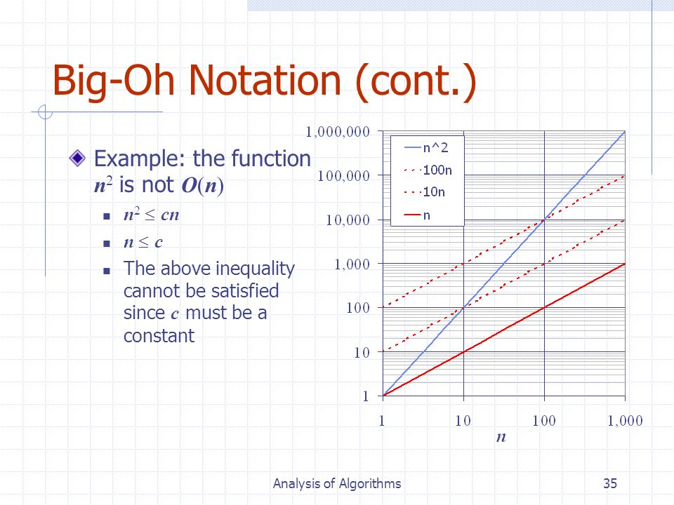 Big-Oh Notation (cont.)
