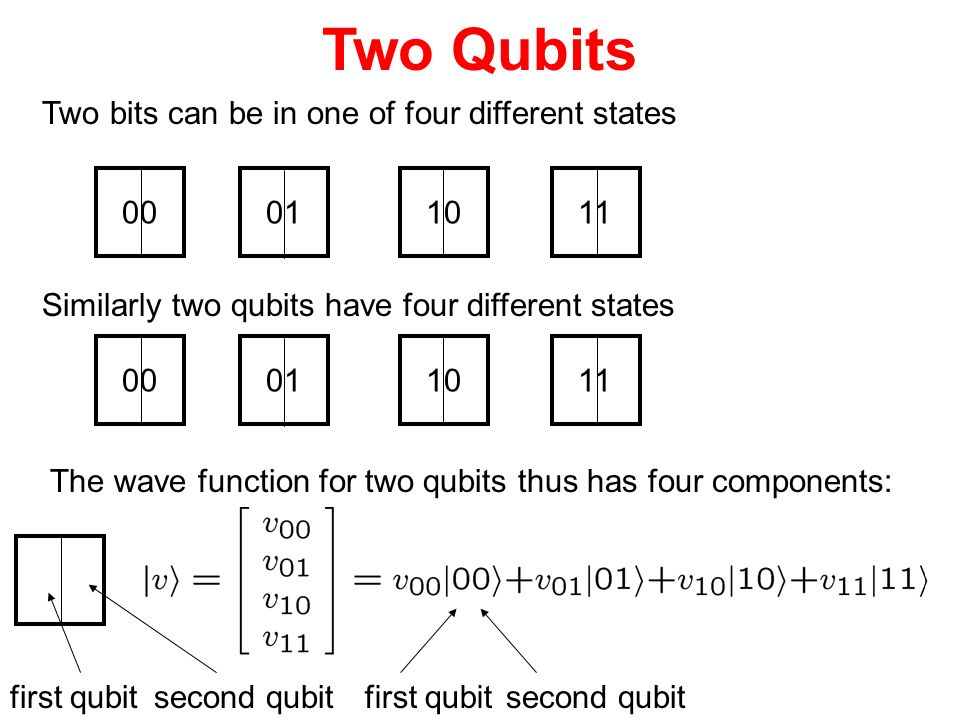 Two Qubits Two bits can be in one of four different states 00 01 10 11