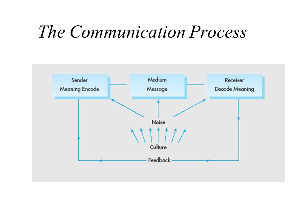 the cross cultural communication process Issues in cross-cultural communication if we look at communication as a  process of coding and decoding of messages (see handout for more details), it is .