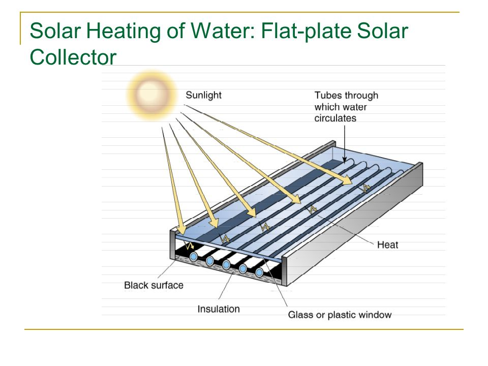 Solar Heating of Water: Flat-plate Solar Collector