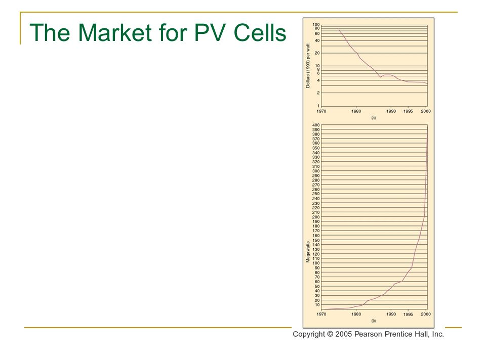 The Market for PV Cells