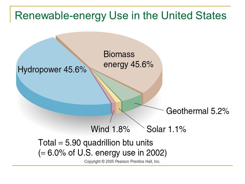 Renewable-energy Use in the United States