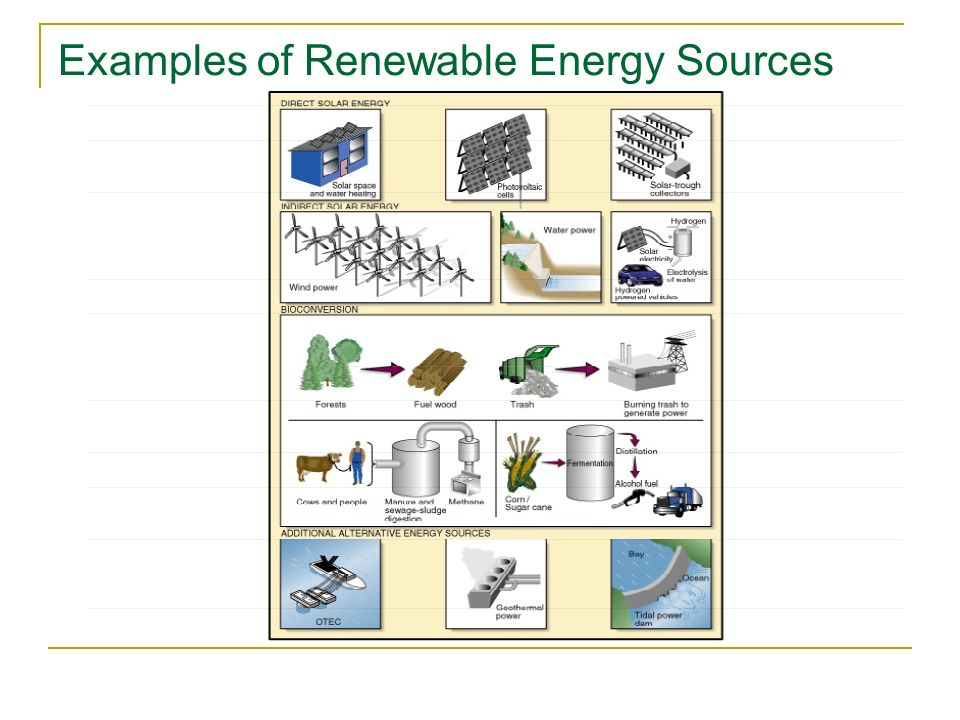 Examples of Renewable Energy Sources