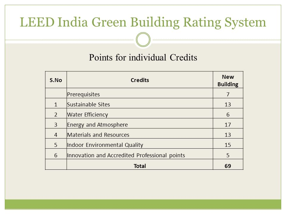 Prisha properties india pvt ltd ppt video online download for Leed for homes rating system