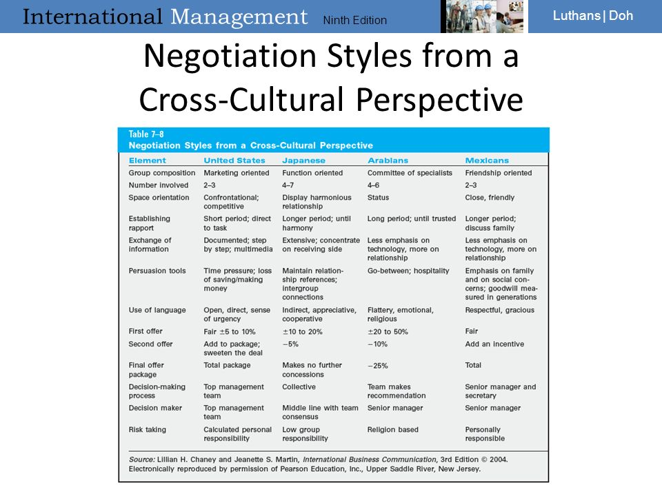 cross cultural negotiation Title of project: international negotiations and cross-cultural communication-a  study in thailand examining committee: senior supervisor dr david thomas.