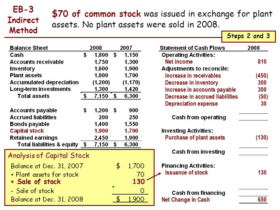 EB-3 Indirect Method. $70 of common stock was issued in exchange for plant assets. No plant assets were sold in