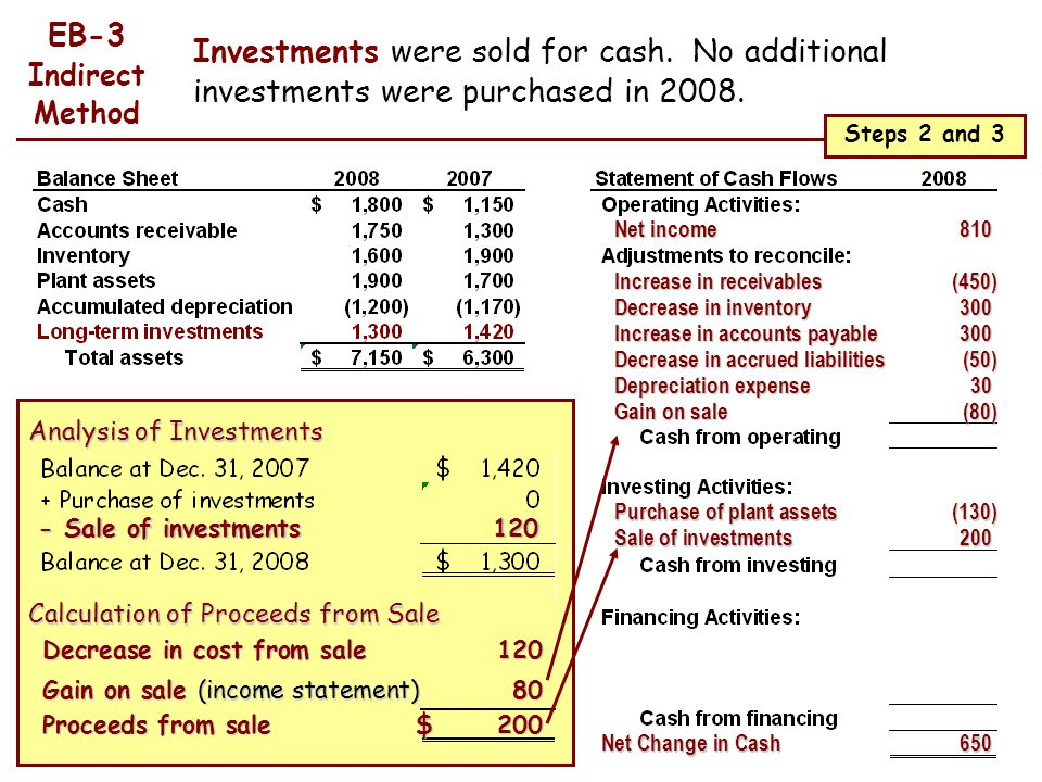 EB-3 Indirect Method. Investments were sold for cash. No additional investments were purchased in