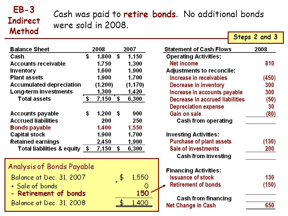 Cash was paid to retire bonds. No additional bonds were sold in 2008.