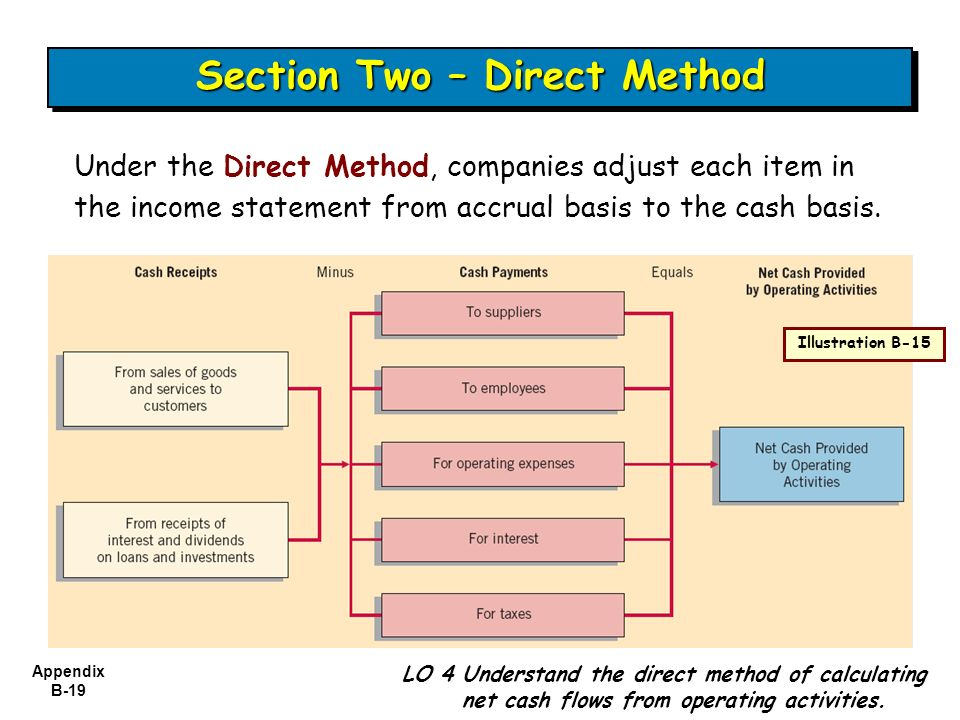 Section Two – Direct Method