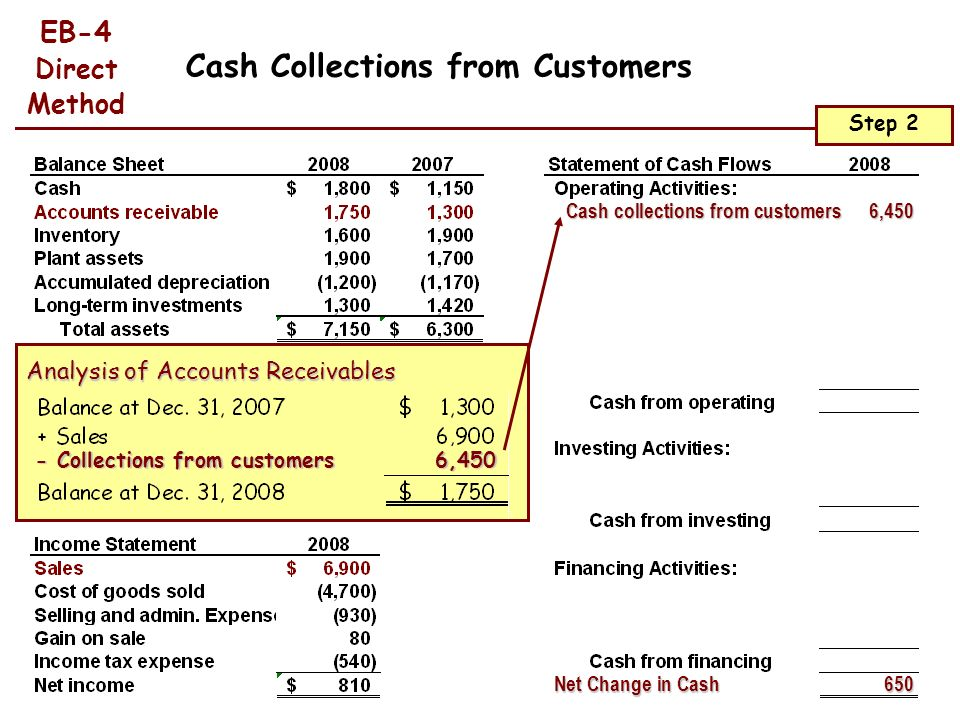 Cash Collections from Customers