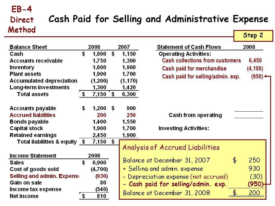 Cash Paid for Selling and Administrative Expense
