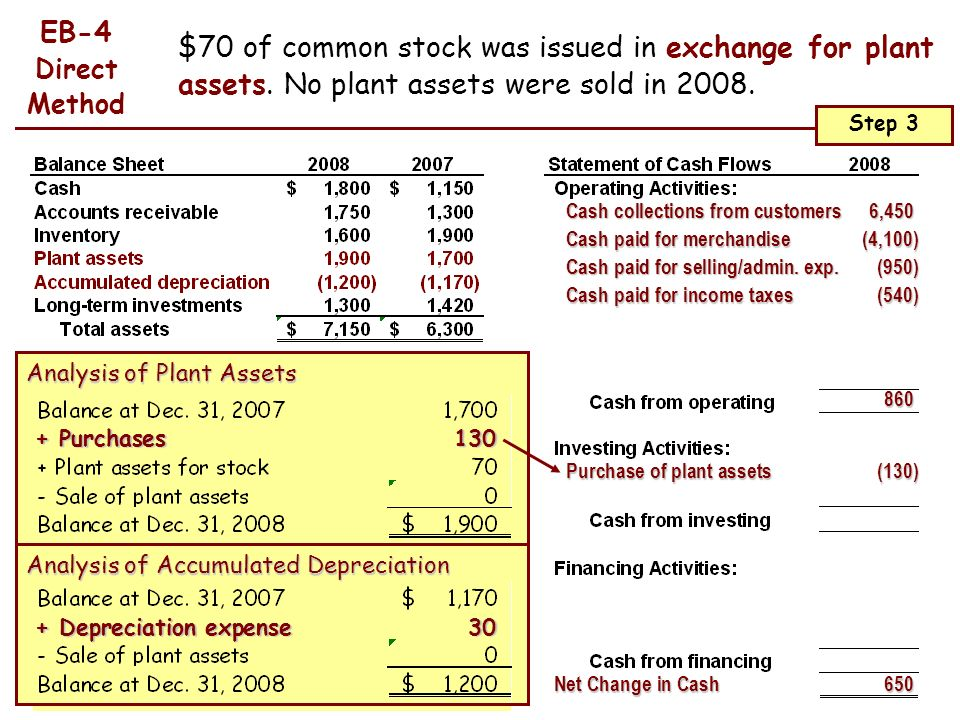 EB-4 Direct Method. $70 of common stock was issued in exchange for plant assets. No plant assets were sold in