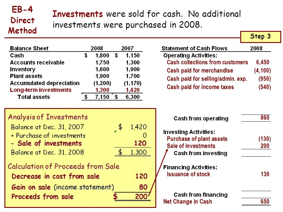 EB-4 Direct Method. Investments were sold for cash. No additional investments were purchased in