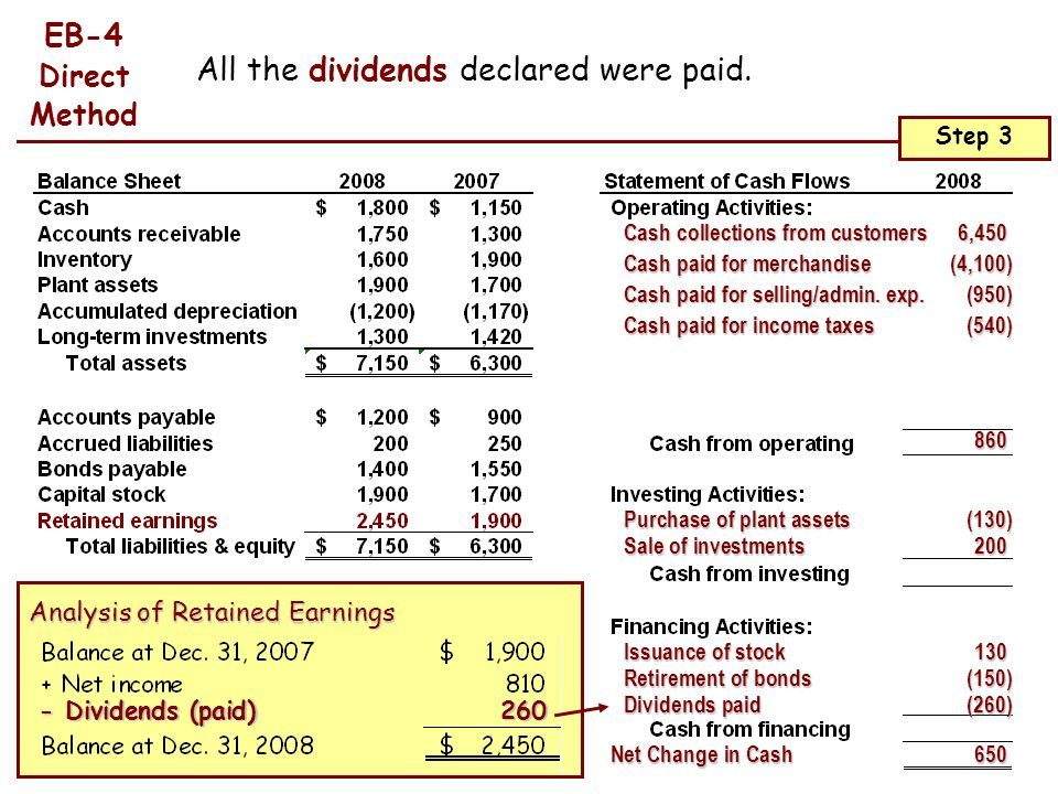 All the dividends declared were paid.