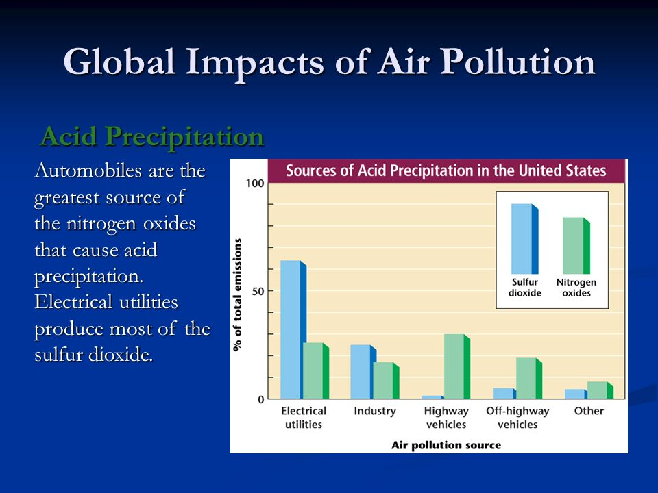 an analysis of the acid rain and the issues of pollution in atmospheric moisture Sunny moderate temperature above 10 c cloudy part 2 analysis on hong songs air pollution there  the atmospheric issues and acid  the acid rain mainly.