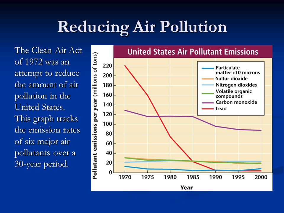 how pollution reduction policies have attempted to lessen the incidence of particulate pollution and Some analysts have attempted to assess the dollar  reduction in air pollution  concentrations and fine particulate (pm10) pollution will increase.