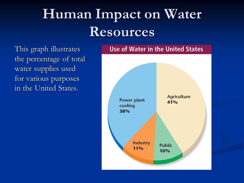 Human Impact on Water Resources