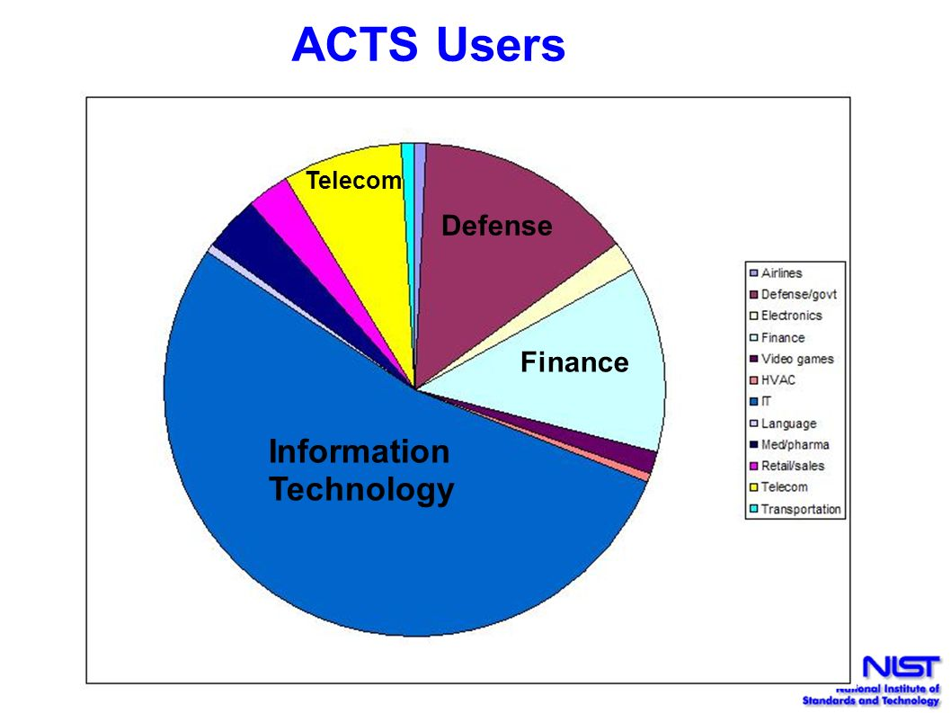 information technology acts Act provides assessments and research services to support success across elementary, secondary, post-secondary, and career transition points | act.